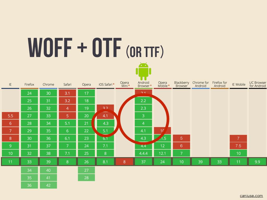 6 5 7.5 7 Woff caniuse.com + OTF or TTF ( )