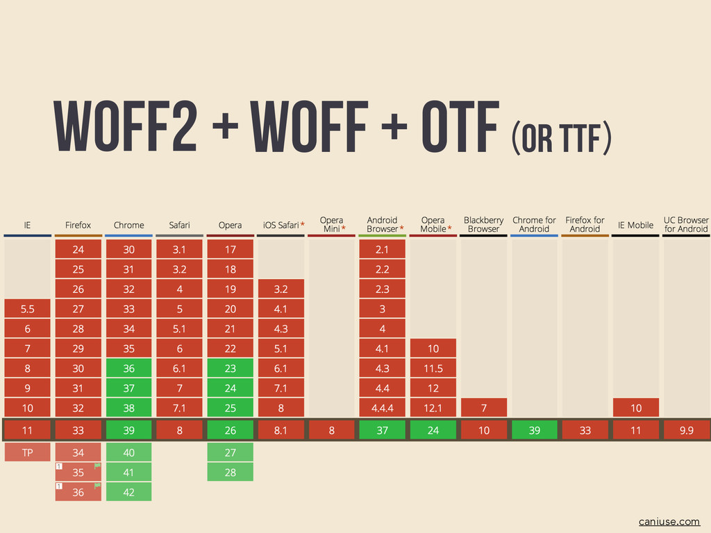 Woff caniuse.com + OTF or TTF ( ) WOFF2 +