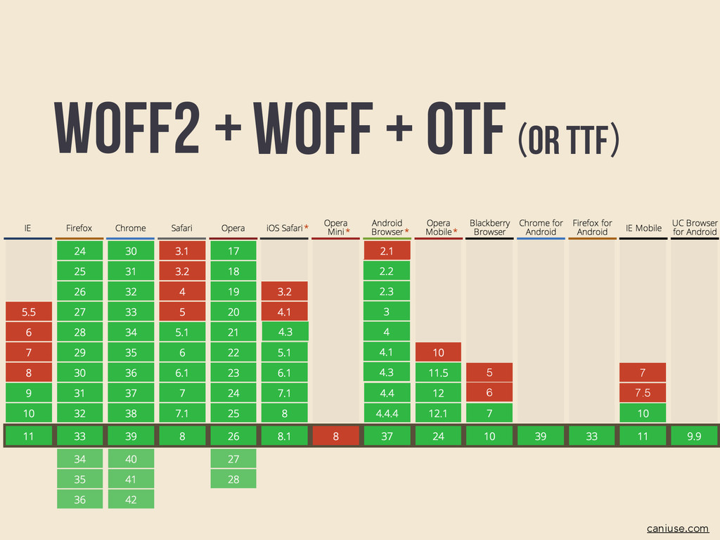 Woff caniuse.com + OTF or TTF ( ) WOFF2 + 6 5 7...