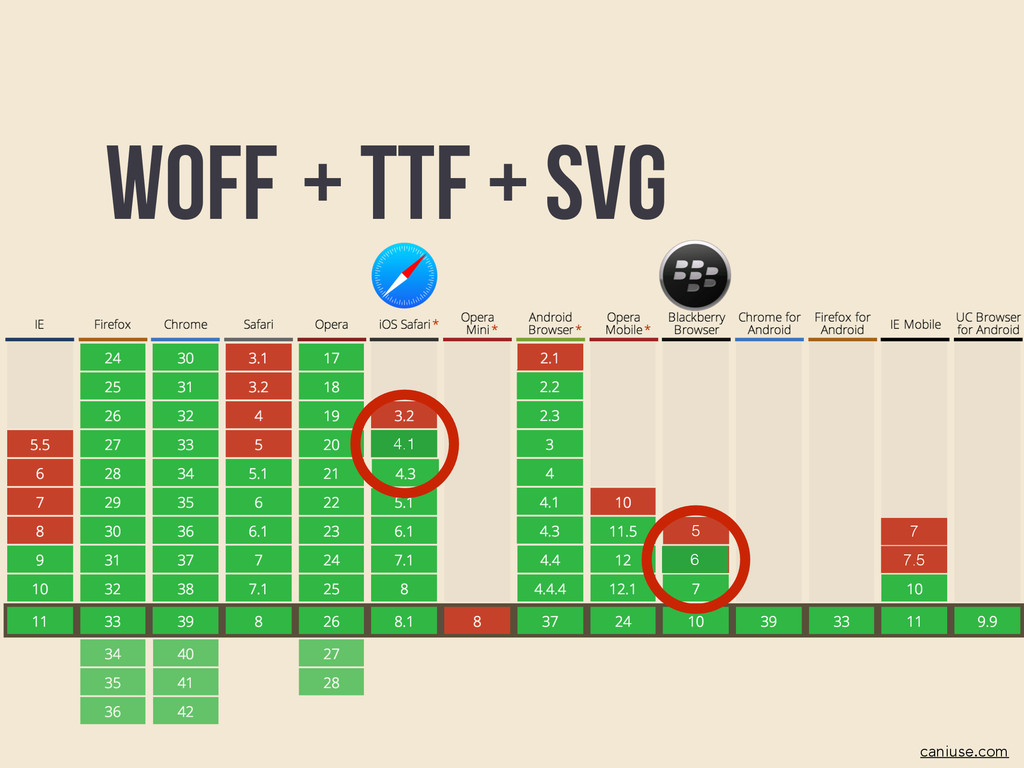 6 5 7.5 7 Woff caniuse.com + TTF + SVG 6 4.1