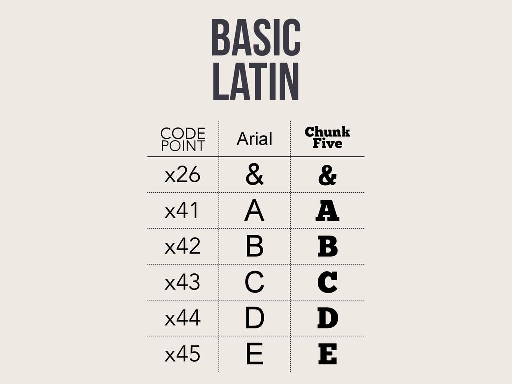 BASIC LATIN CODE POINT Arial Chunk Five x26 & &...