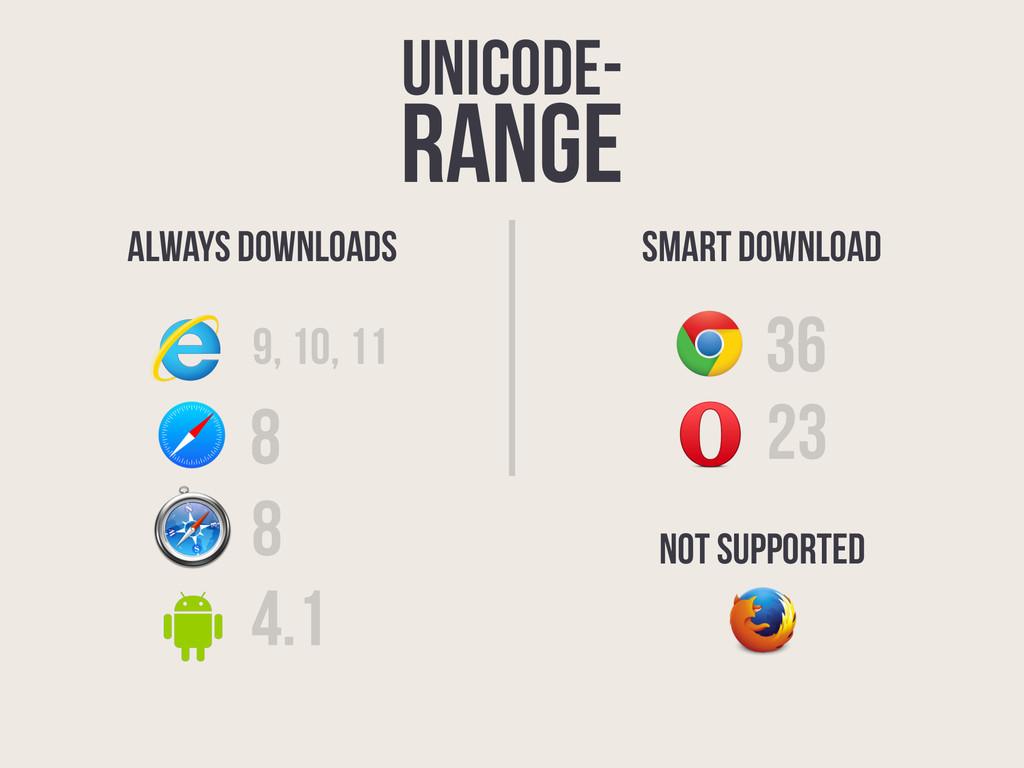 unicode- range 36 9, 10, 11 23 8 4.1 8 ALWAYS D...