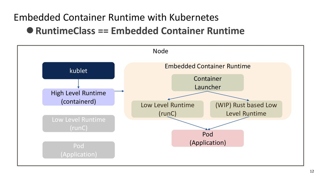 Embedded Container Runtime with Kubernetes kubl...