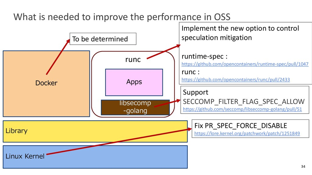 What is needed to improve the performance in OS...