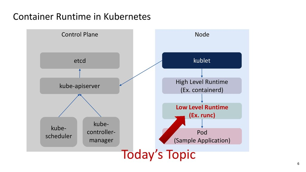 Node Container Runtime in Kubernetes kublet Hig...