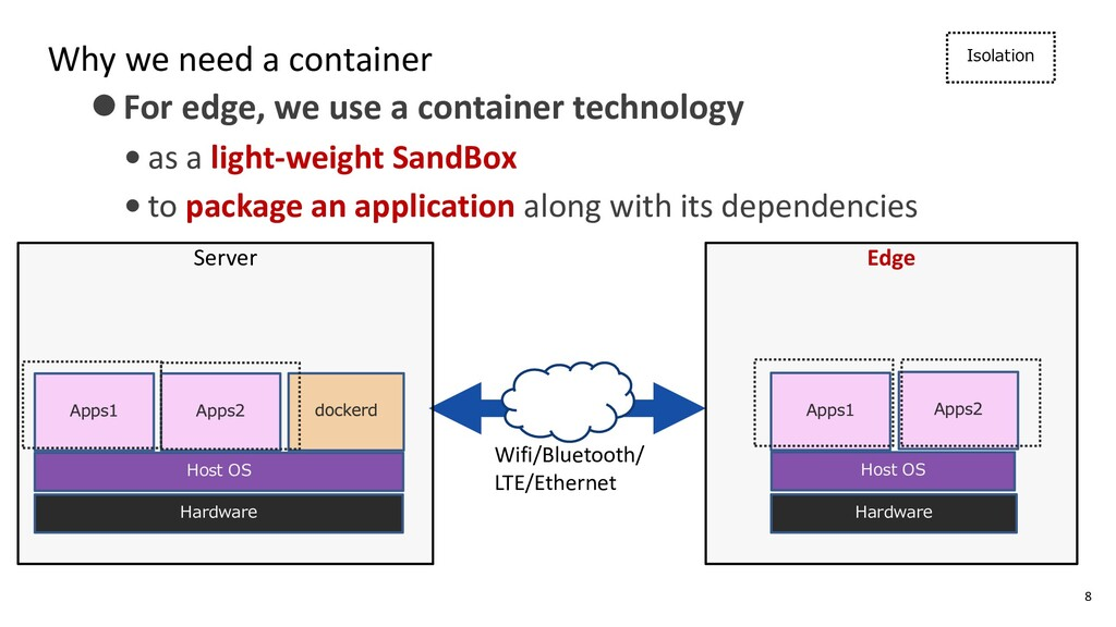 Why we need a container ⚫For edge, we use a con...