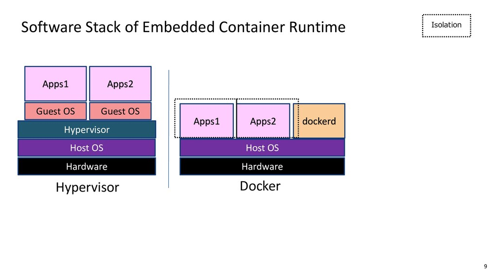 Software Stack of Embedded Container Runtime Ha...