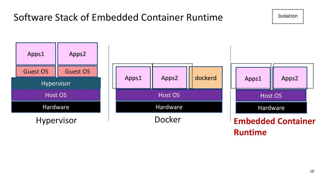 Software Stack of Embedded Container Runtime Is...