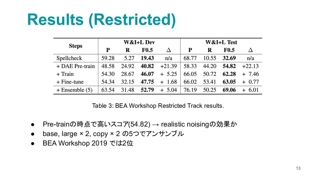 13 Results (Restricted) Table 3: BEA Workshop R...