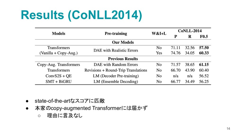 14 Results (CoNLL2014) ● state-of-the-artなスコアに匹...