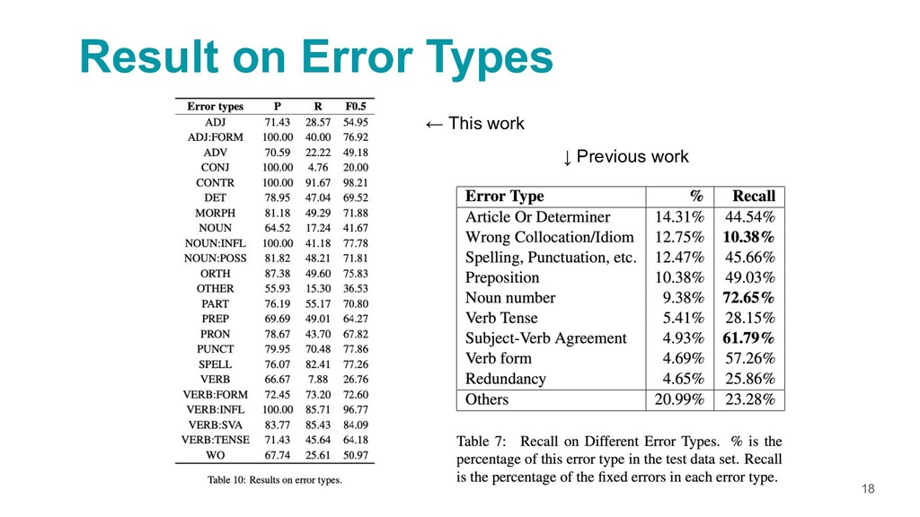 18 Result on Error Types ← This work ↓ Previous...