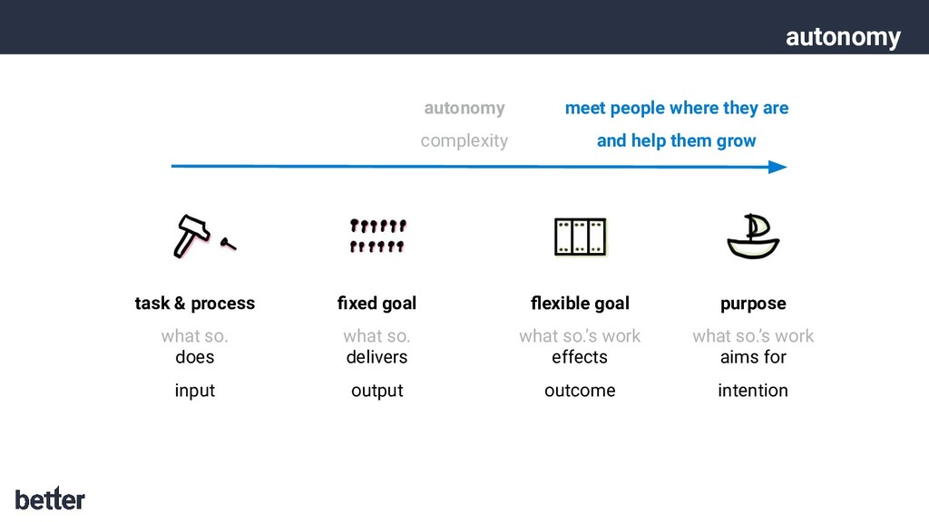 autonomy task & process what so. does input fixe...