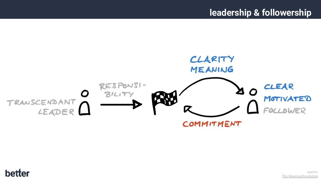 leadership & followership source: The Meaning R...