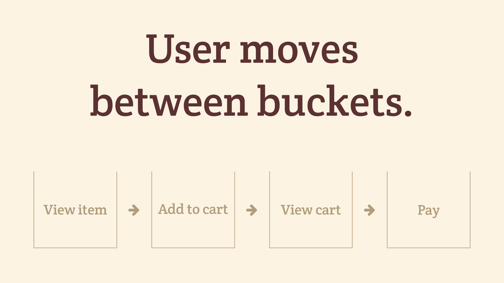 User moves between buckets. Add to cart Pay ' '...