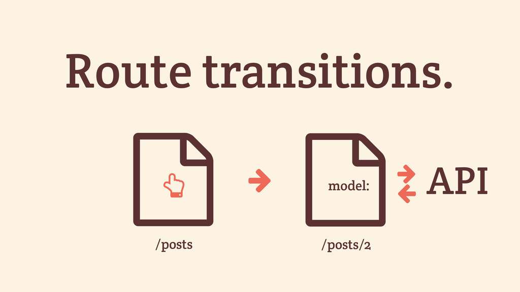 Route transitions. * /posts * /posts/2 ' ' API ...