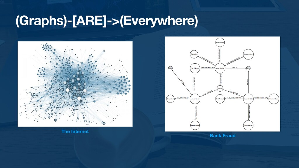 (Graphs)-[ARE]->(Everywhere) The Internet Bank ...