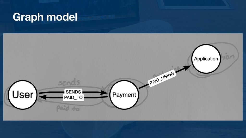 Graph model