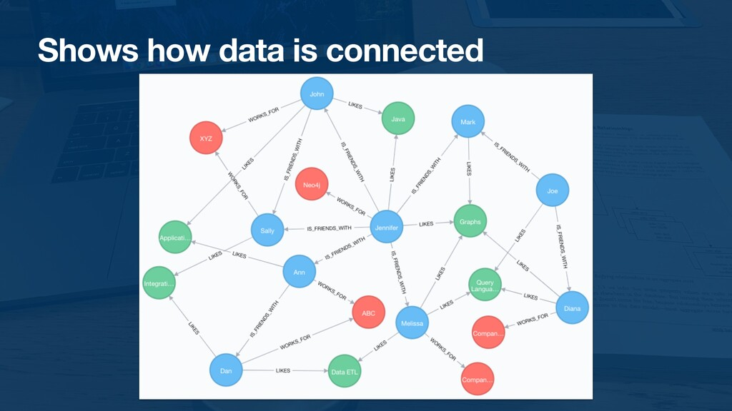 Shows how data is connected