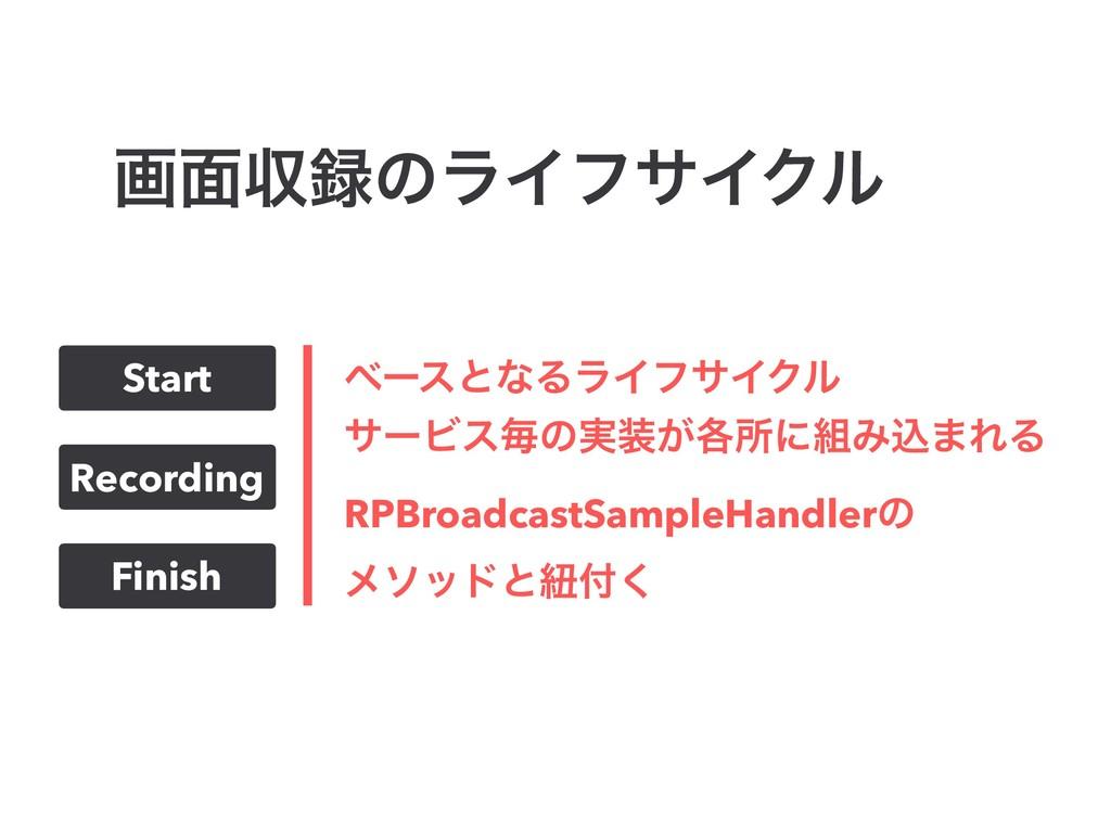 ը໘ऩͷϥΠϑαΠΫϧ Start Recording Finish ϕʔεͱͳΔϥΠϑαΠ...
