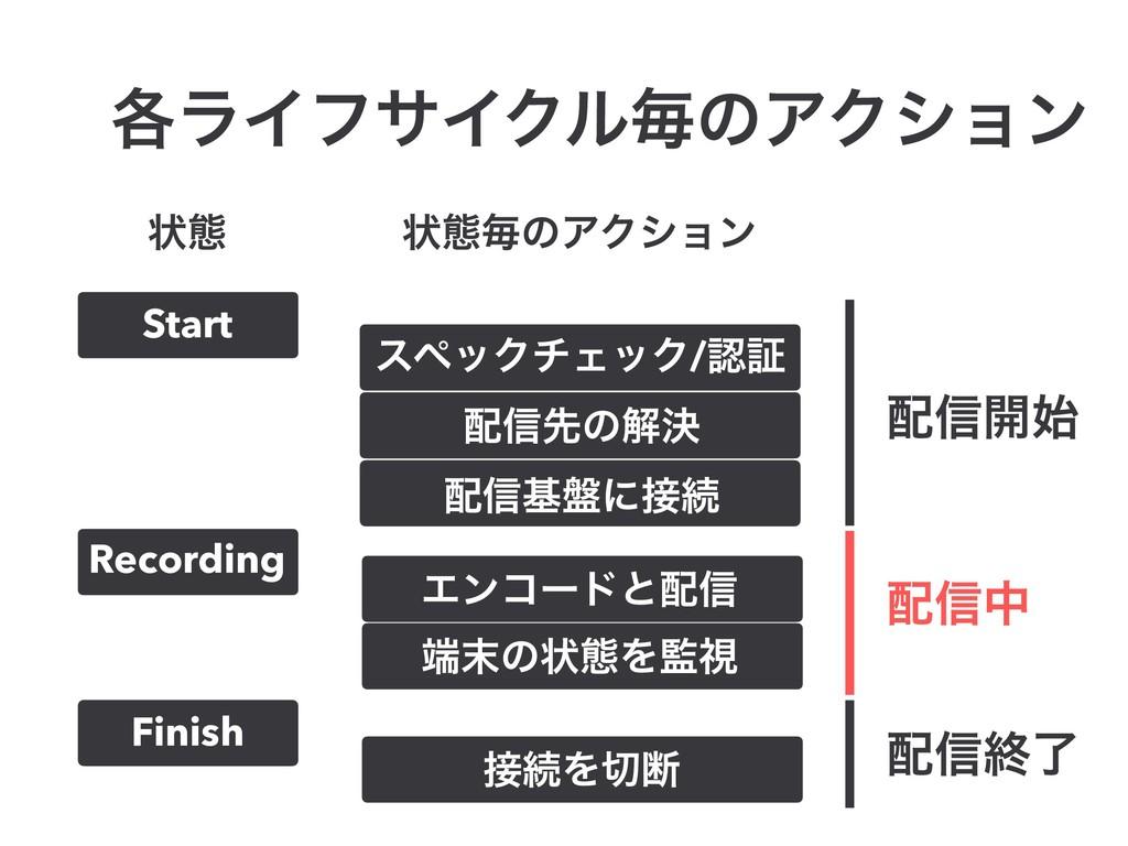 ֤ϥΠϑαΠΫϧຖͷΞΫγϣϯ Start Recording Finish εϖοΫνΣοΫ...
