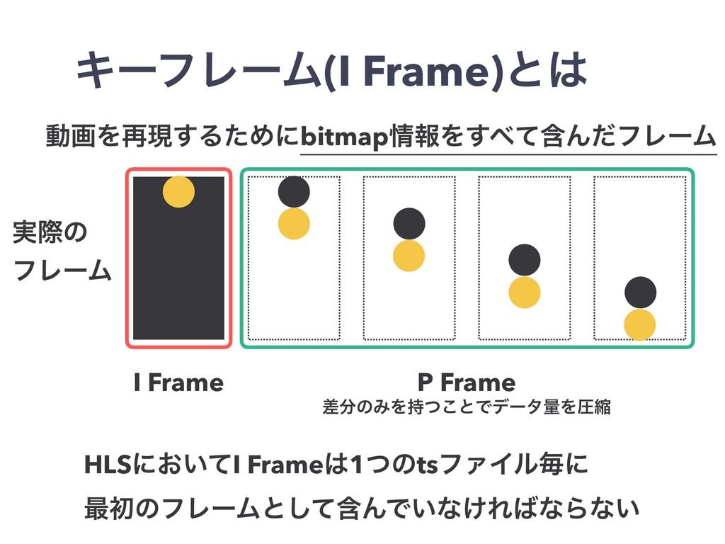 ࣮ࡍͷ ϑϨʔϜ I Frame P Frame ࠩͷΈΛͭ͜ͱͰσʔλྔΛѹॖ HLSʹ...