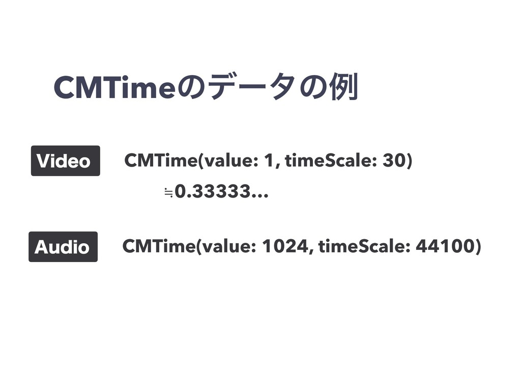 CMTimeͷσʔλͷྫ 7JEFP CMTime(value: 1, timeScale: ...