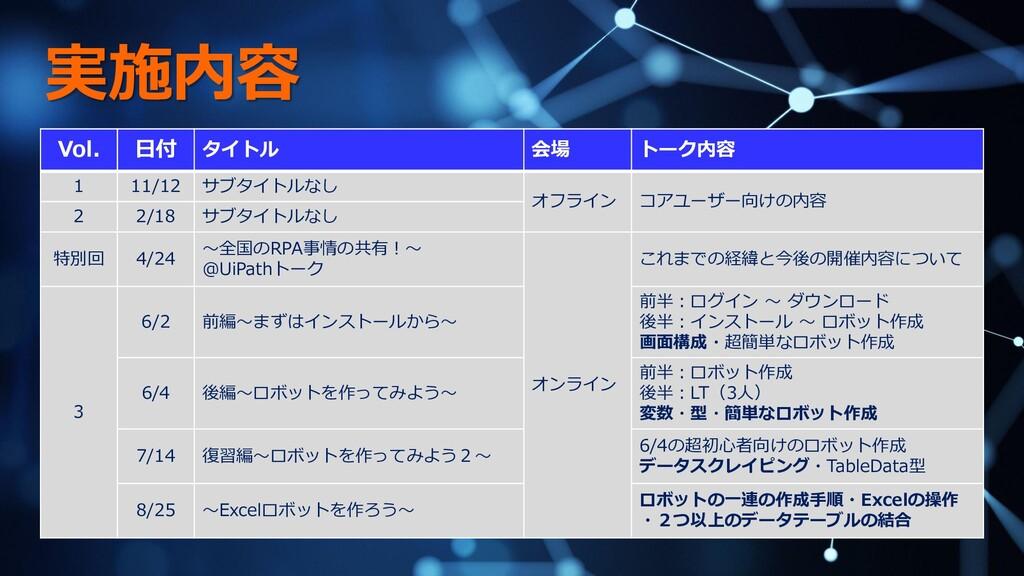 実施内容 Vol. 日付 タイトル 会場 トーク内容 1 11/12 サブタイトルなし オフラ...