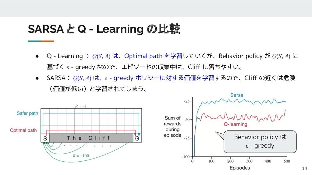 ● Q - Learning : Q(S, A) は、Optimal path を学習していく...