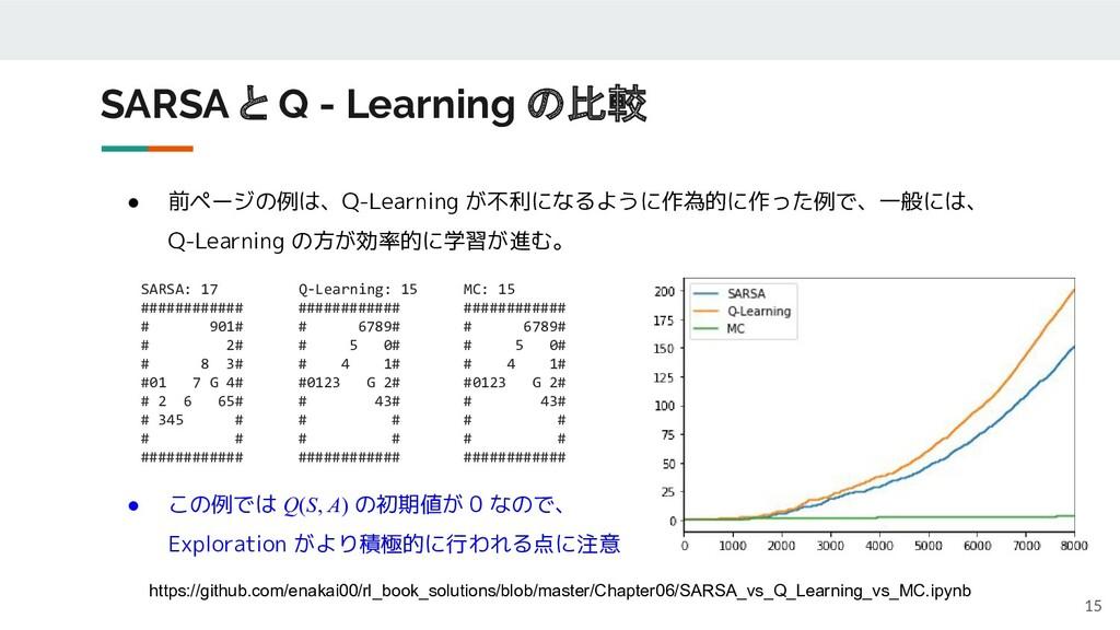● 前ページの例は、Q-Learning が不利になるように作為的に作った例で、一般には、 Q...