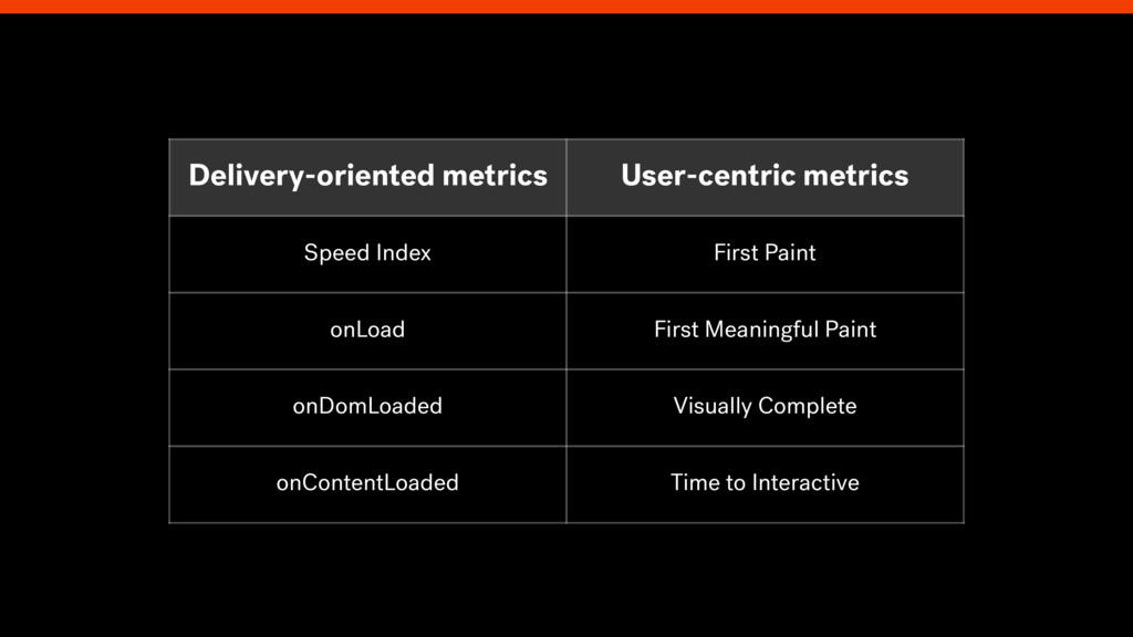 Delivery-oriented metrics User-centric metrics ...