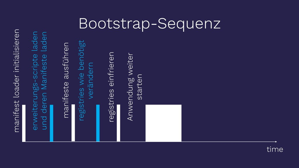 time Bootstrap-Sequenz manifest loader initiali...