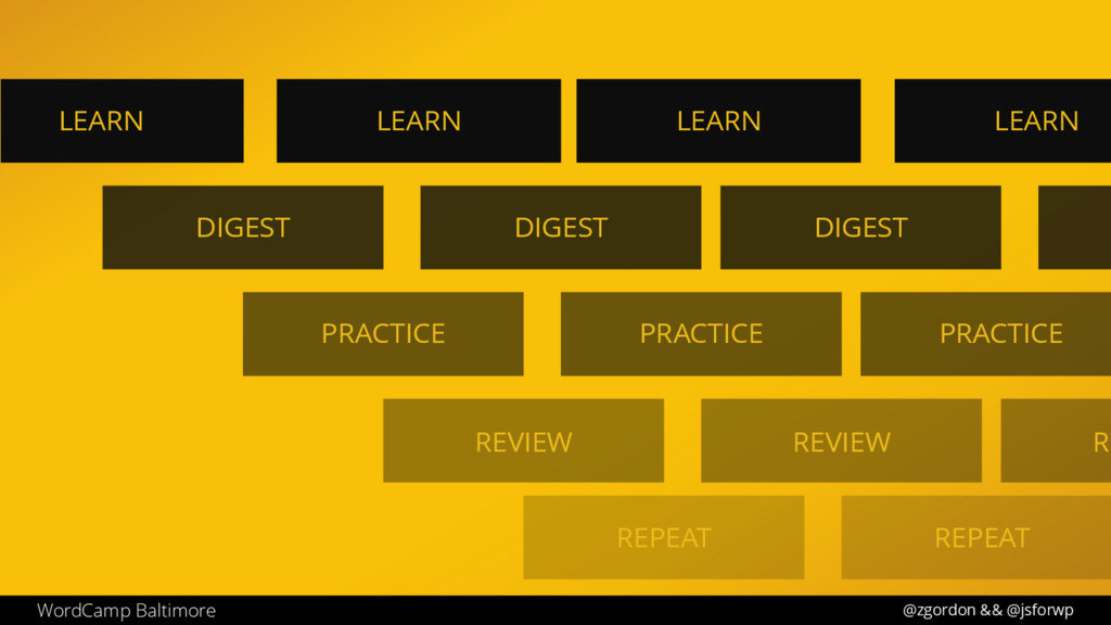 LEARN DIGEST PRACTICE REVIEW REPEAT LEARN DIGES...