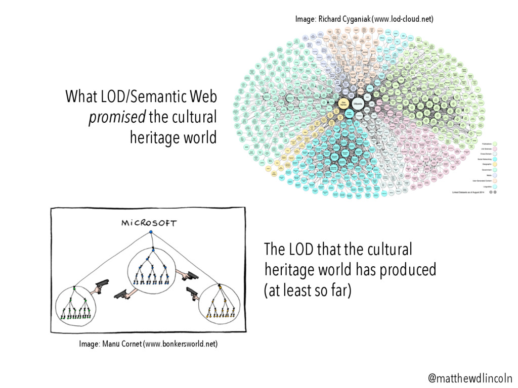 What LOD/Semantic Web promised the cultural her...