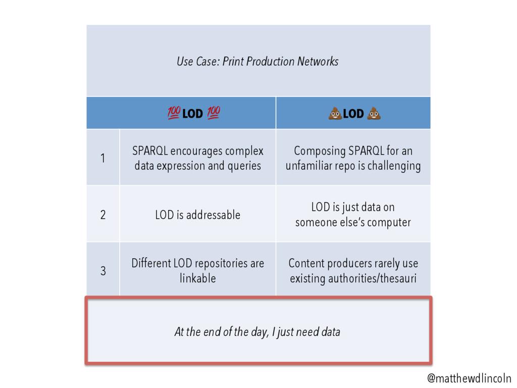 "Use Case: Print Production Networks ! LOD ! "" L..."