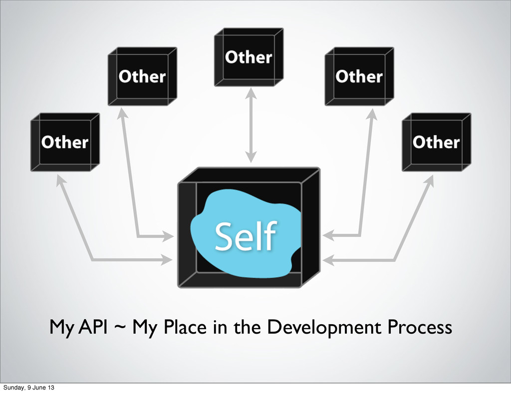 My API ~ My Place in the Development Process Su...