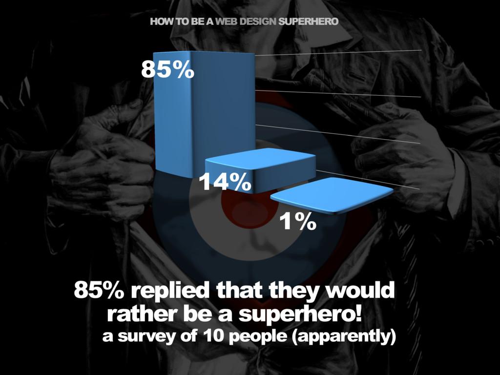 HOW TO BE A WEB DESIGN SUPERHERO a survey of 10...