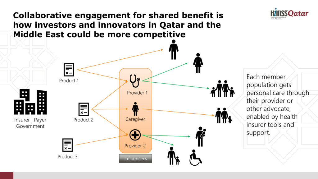 Collaborative engagement for shared benefit is ...