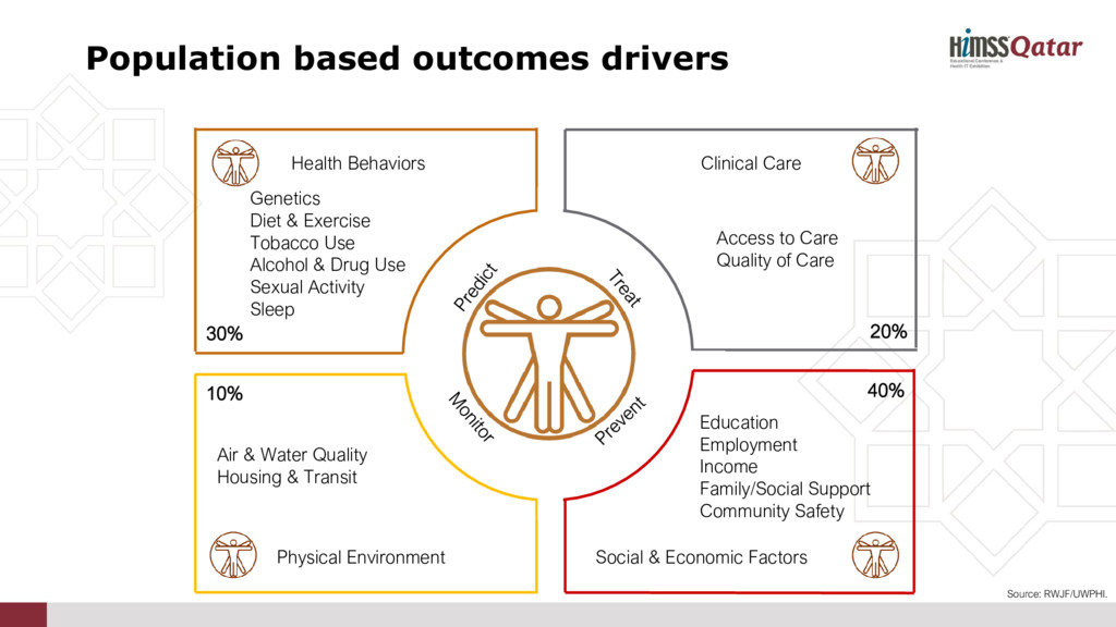 Health Behaviors Clinical Care Social & Economi...
