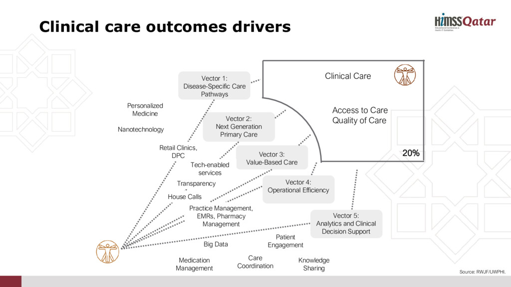Vector 5: Analytics and Clinical Decision Suppo...