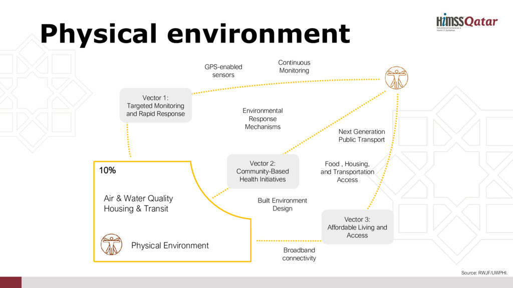 GPS-enabled sensors Physical Environment 10% Ai...
