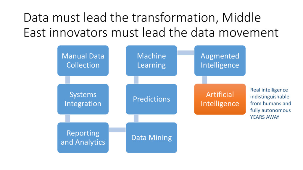 Data must lead the transformation, Middle East ...