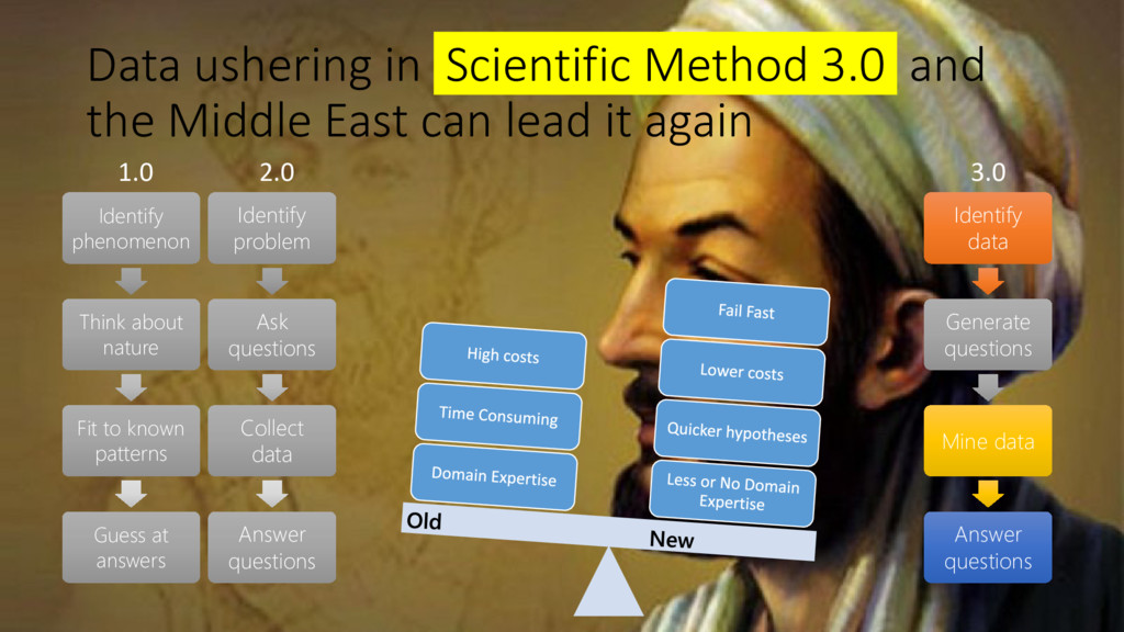 Data ushering in Scientific Method 3.0 and the ...