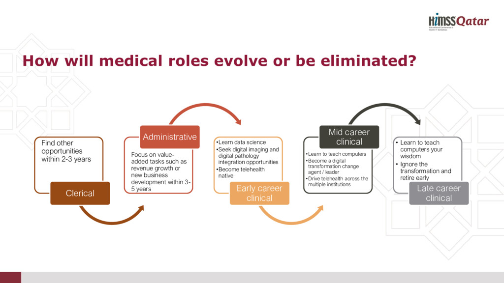 How will medical roles evolve or be eliminated?...