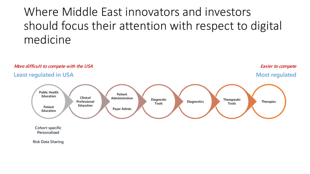 Where Middle East innovators and investors shou...