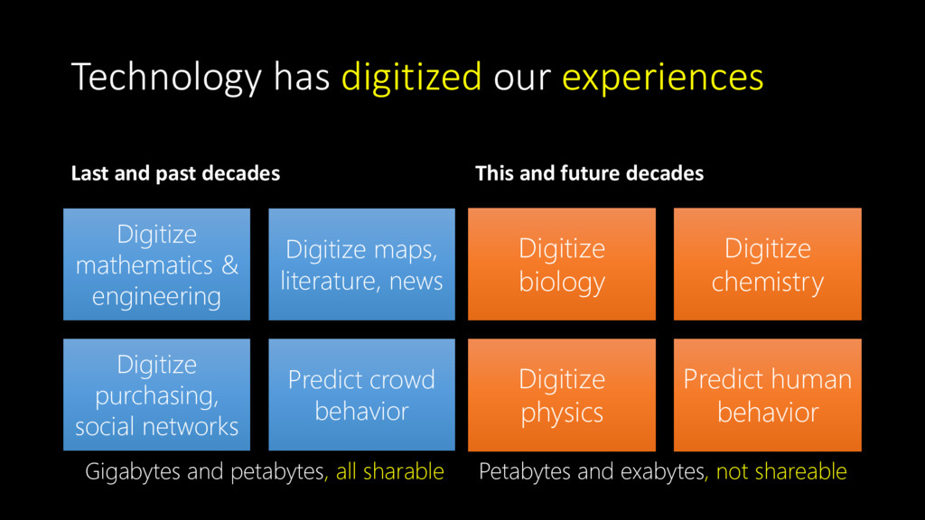 Technology has digitized our experiences Last a...