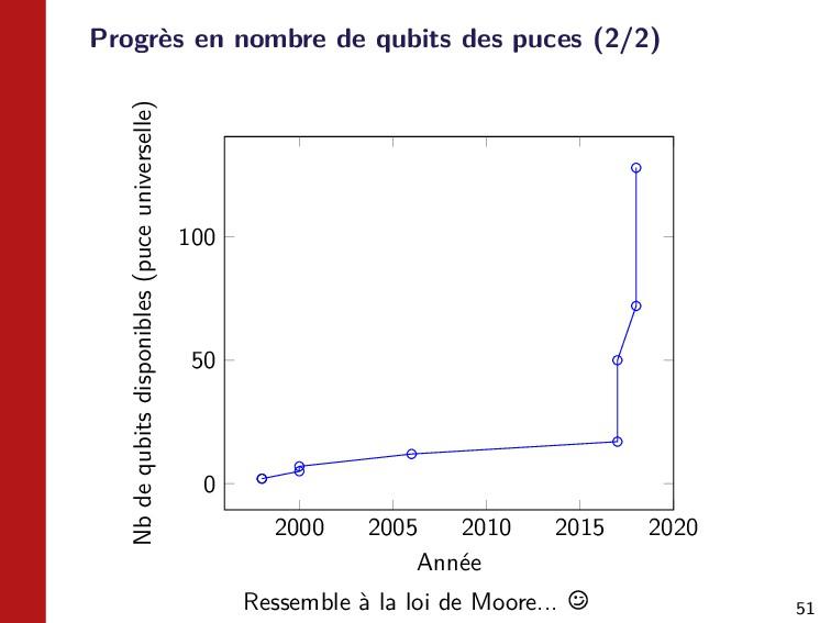 51 Progrès en nombre de qubits des puces (2/2) ...