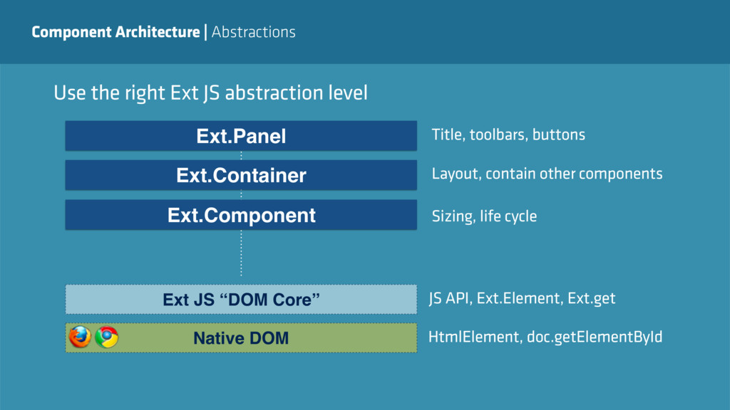 Component Architecture   Abstractions Use the r...