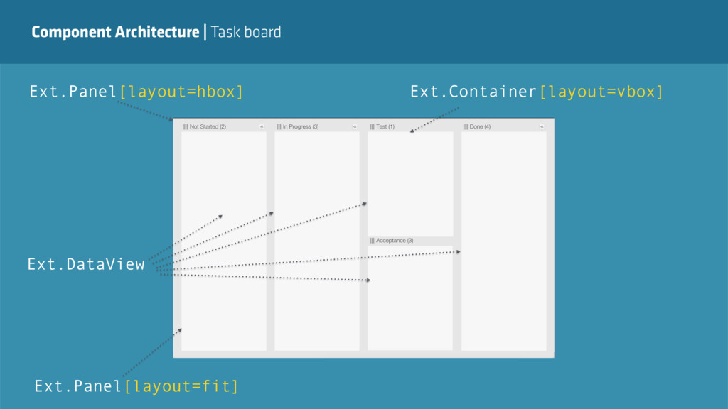 Component Architecture   Task board Ext.Panel[l...