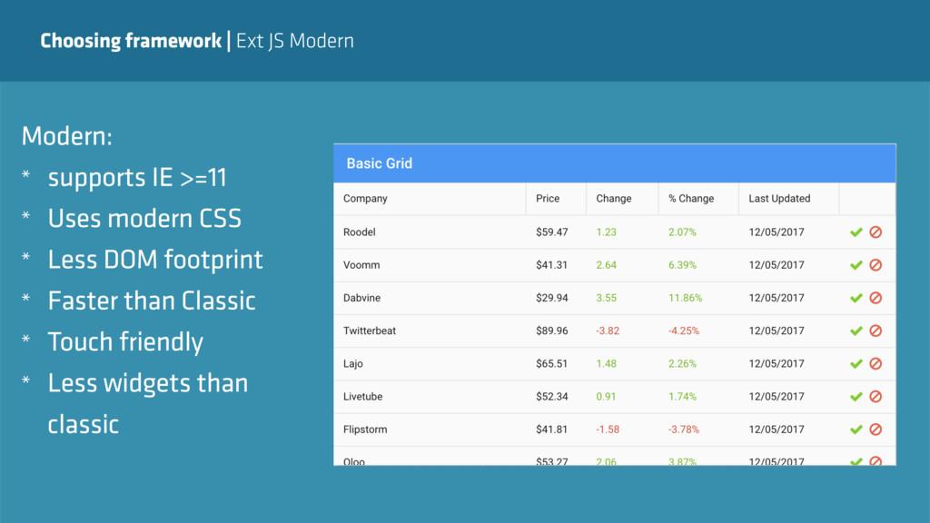 Choosing framework   Ext JS Modern or… Modern: ...