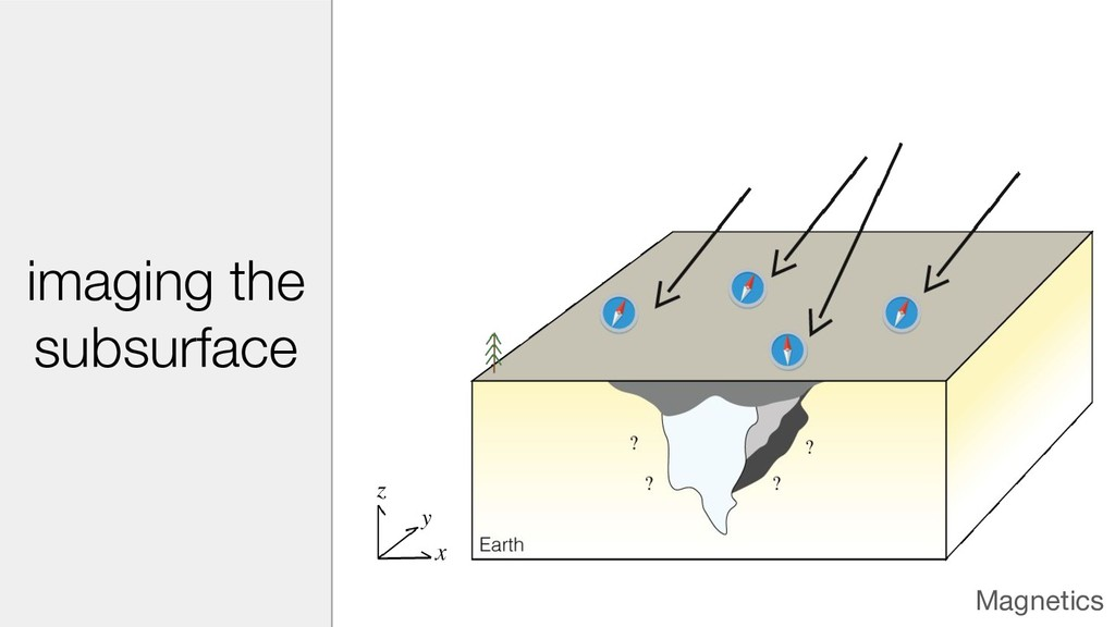 Magnetics imaging the subsurface